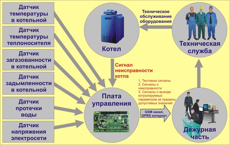 Система контроля оборудования котельной